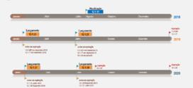 Mudança no calendário de releases da linha Protheus